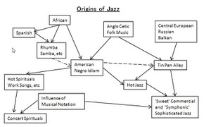 Origins_of_jazz